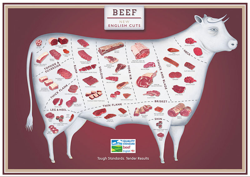 A1-Cuts-Posters-beef